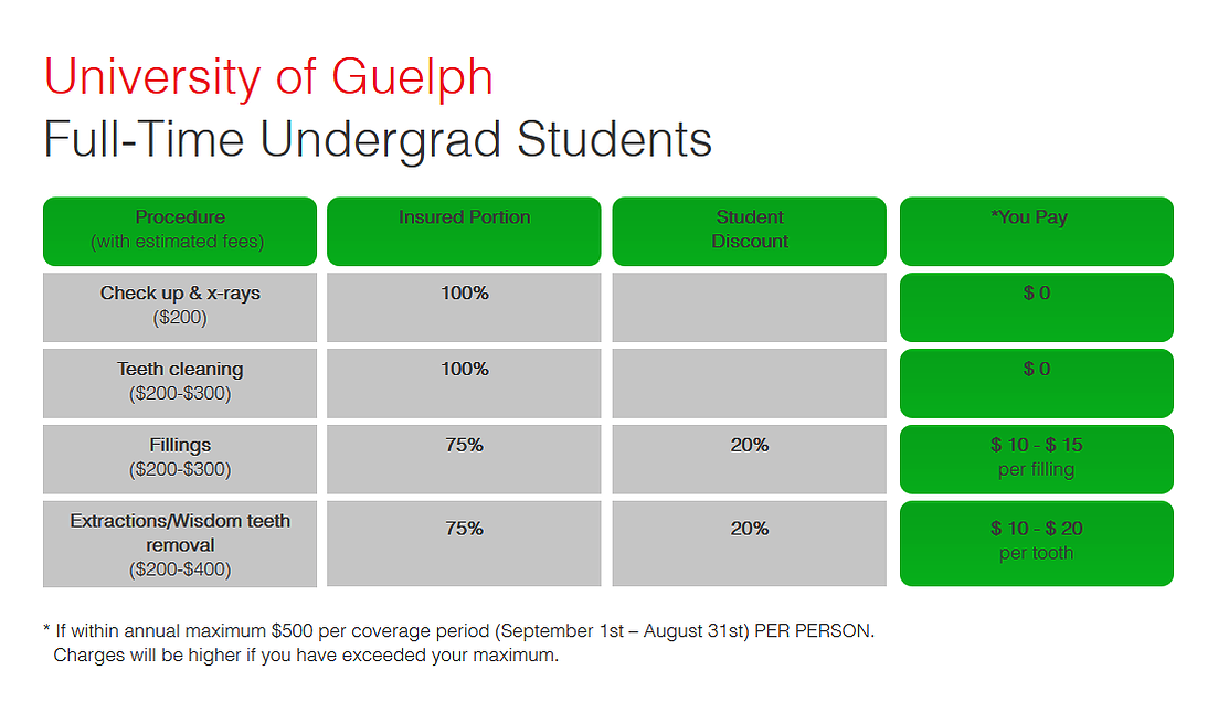Table showing dental services and discounts offered to full-time students at University of Guelph at Sandhurst Family Dental Clinic.
