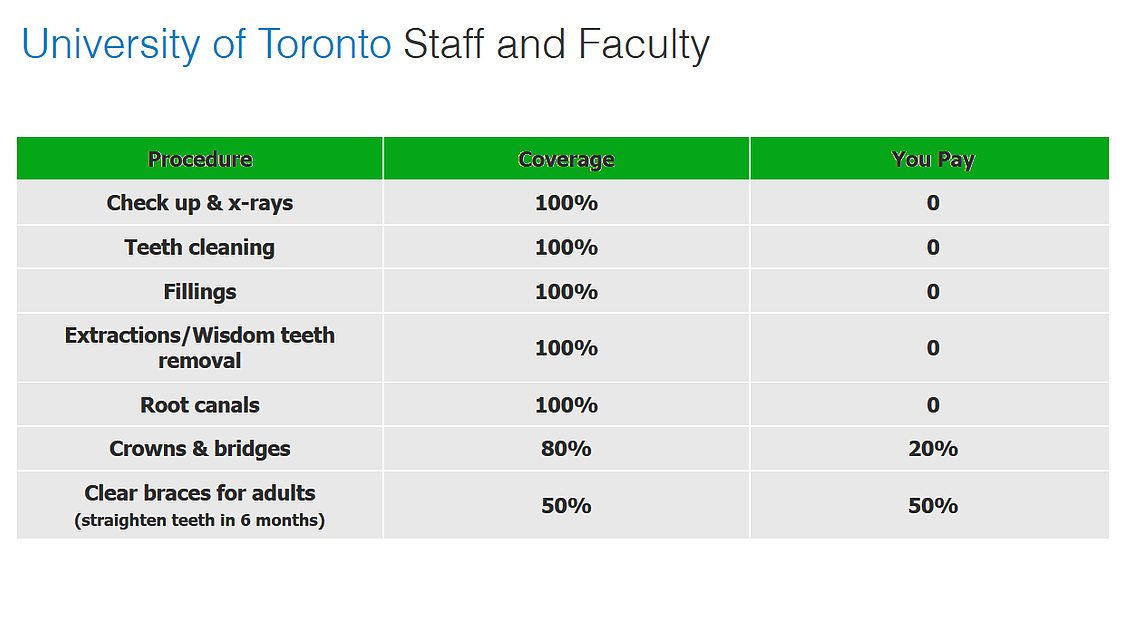 Table showing dental services and staff discounts offered to University of Toronto patients at Sandhurst Family Dental Clinic.
